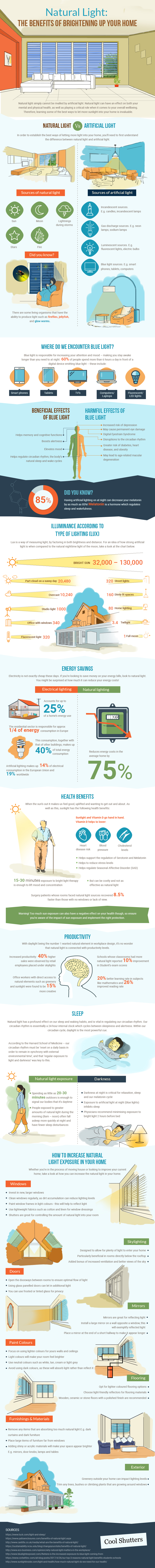 The Benefits of Natural Light Infographic