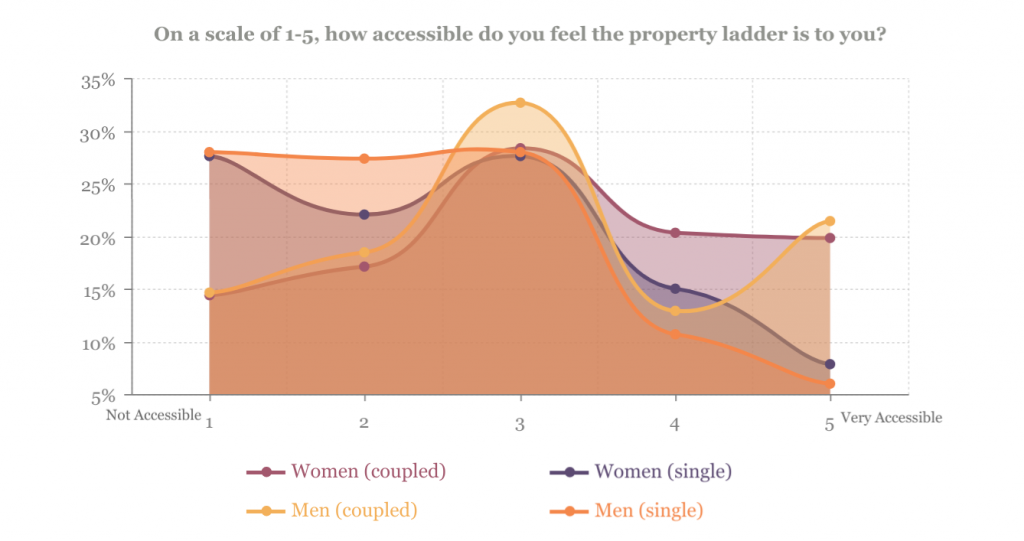 how accessible is the property ladder